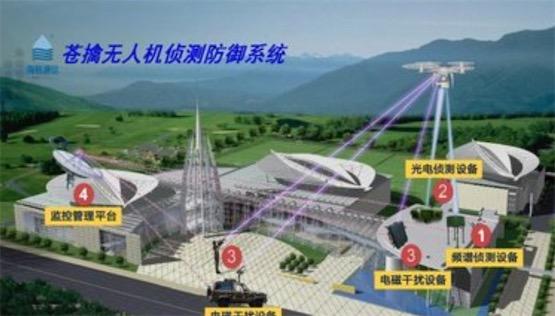 """全国首个机场""""无人机防御系统"""" 在广州白云机场投入试运行"""