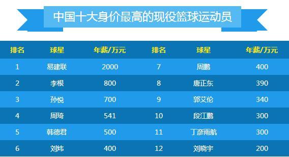 国内身价最高的现役篮球运动员排行榜 中国身价最高篮球明星
