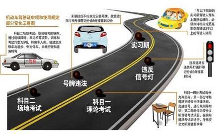 2013年驾照考试新规定,2013年考驾照新规定,驾驶人违法处罚新规(一)