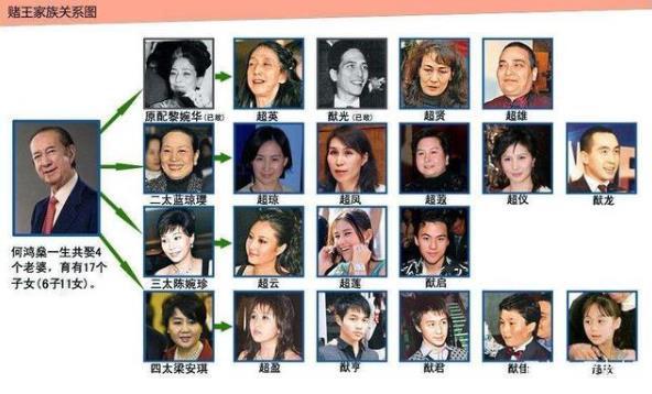 赌王何鸿�黾易骞叵当� 何鸿�龅�4个老婆及17个子女后代最全介绍