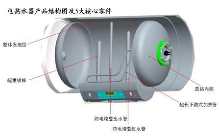 电热水器内胆选购技巧