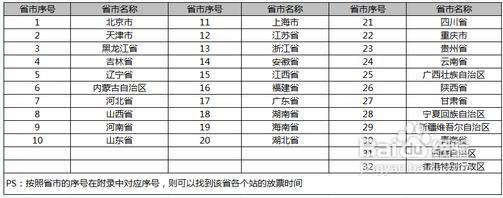 2013年春运火车票车次预售期攻略,2013年春运各省市火车票放票时间查询