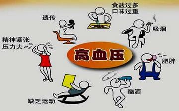 【高血压】高血压症状_高血压病因_高血压的治疗与饮食_高血压并发症