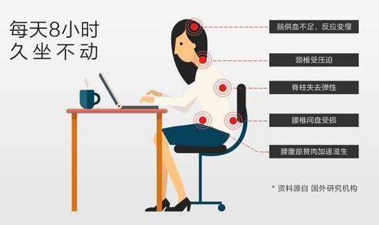 久坐从头到脚伤害你 健康办公方式:坐久了站一会