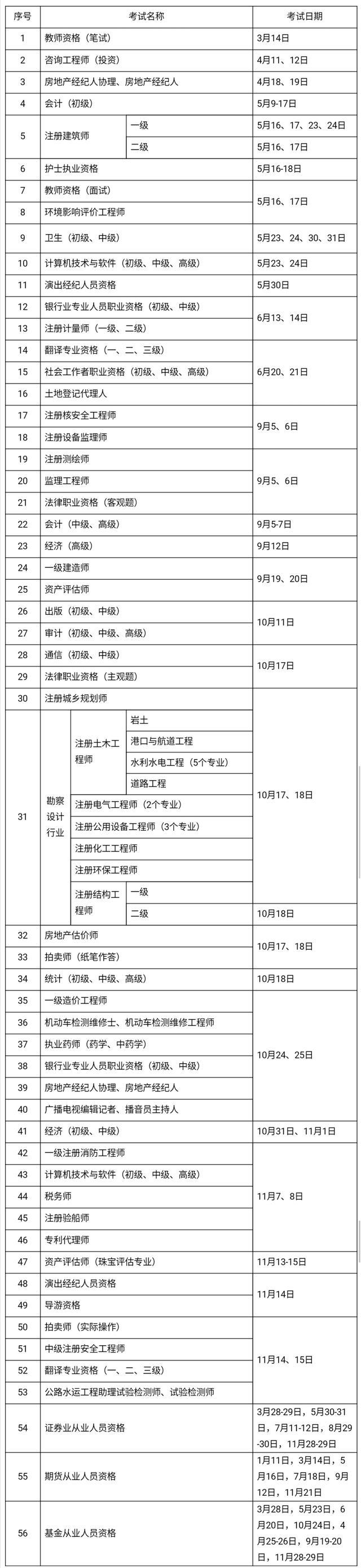 2020年考证时间表 教师、会计、法律等56项职业资格考试日期确定