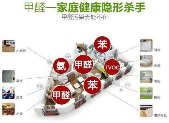 室内空气净化、除甲醛行业的市场前景概况及推广盈利模式简介
